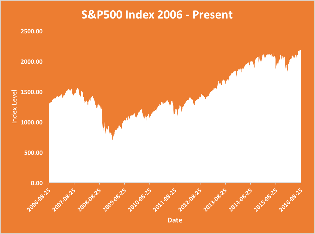how to buy stocks - S and P Historical Data
