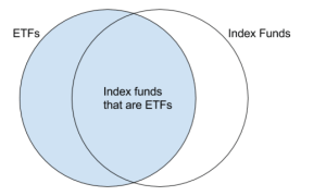etf vs index fund