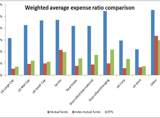 Management Expense Ratio – What Are You Paying For?
