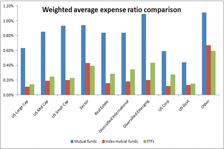management expense ratio