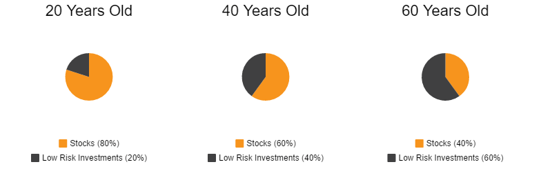 rule of 100 - asset allocation