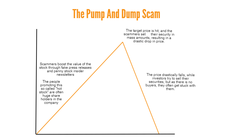 Penny stocks in Canada - pump and dump scams