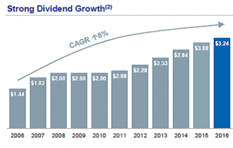 TSE:RY Increasing Dividend