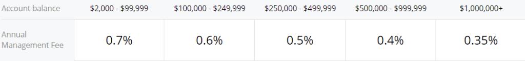 Questrade Portfolio IQ Fees