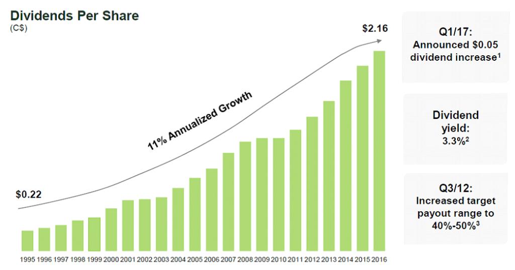 TD Banks Growing Dividend