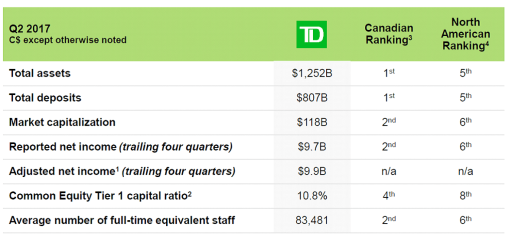 TSE:TD Quarterly Report