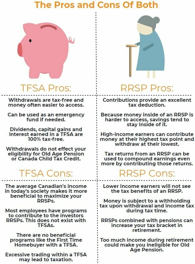 TFSA vs RRSP Pros and cons