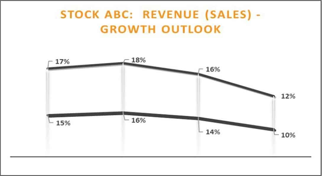 Growth Stock Analysis Future Outlook