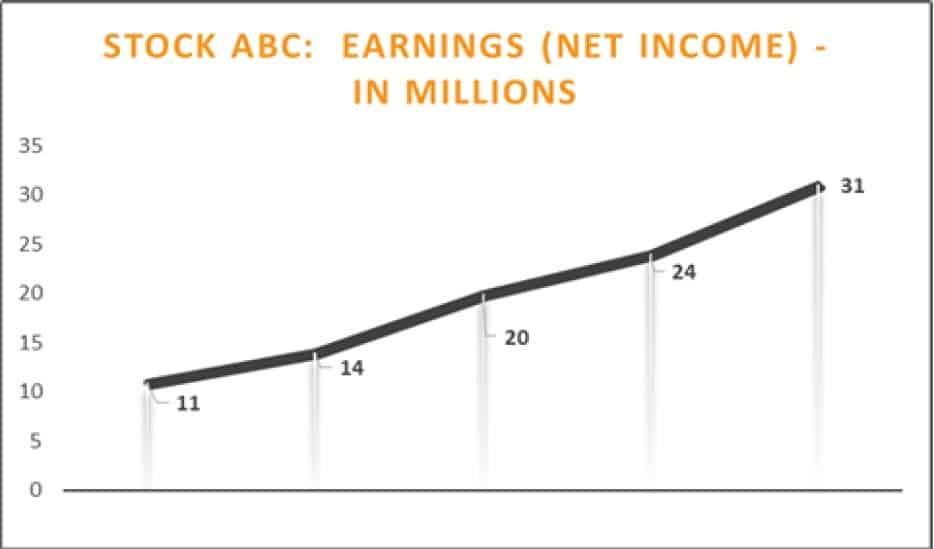 Net Income Chart Company ABC