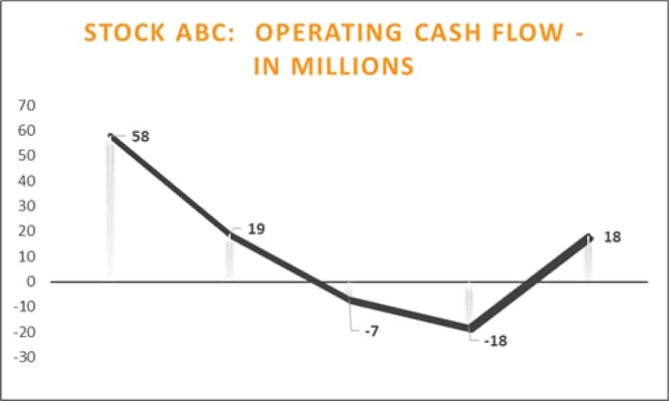 Operating Cash Flow Growth Stock Analysis