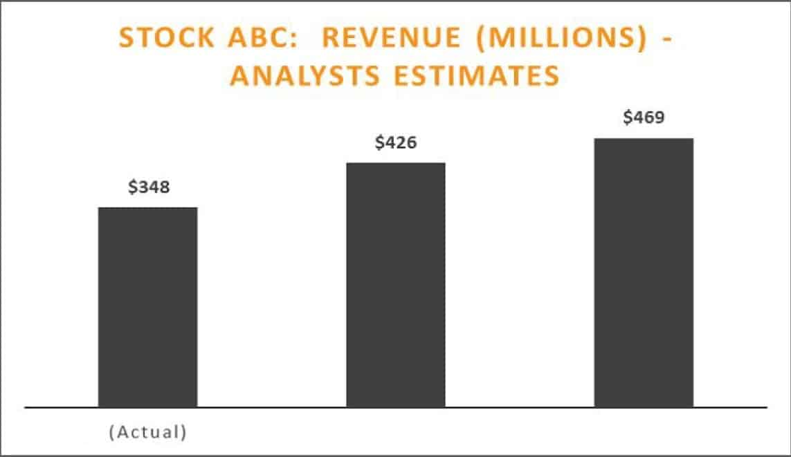 Revenue Estimates Stock ABC