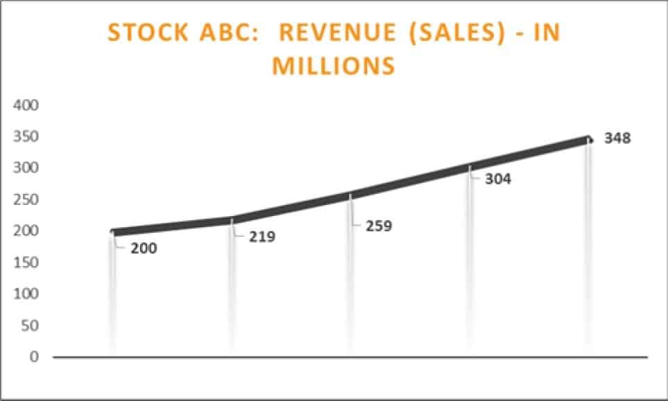 Stock ABC's Sales Revnue Growth