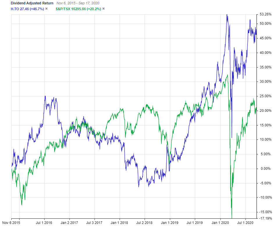 Hydro One 5 Year Vs TSX Index