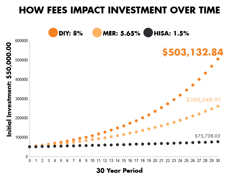 Investment Fee Comparison