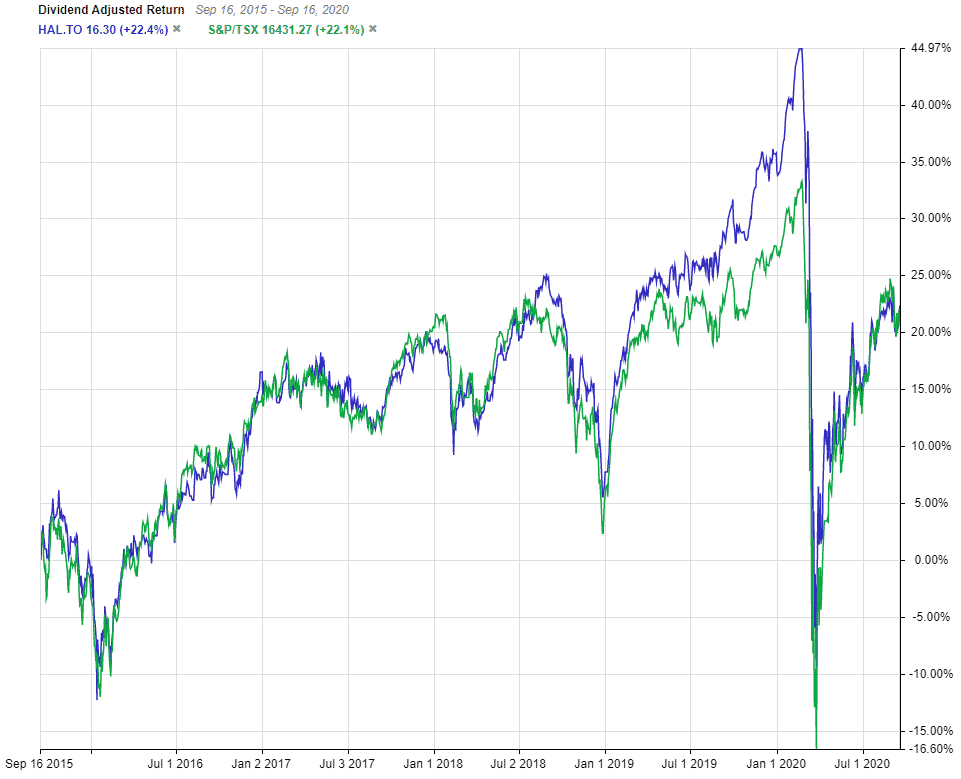 HAL 5 year performance vs TSX Index