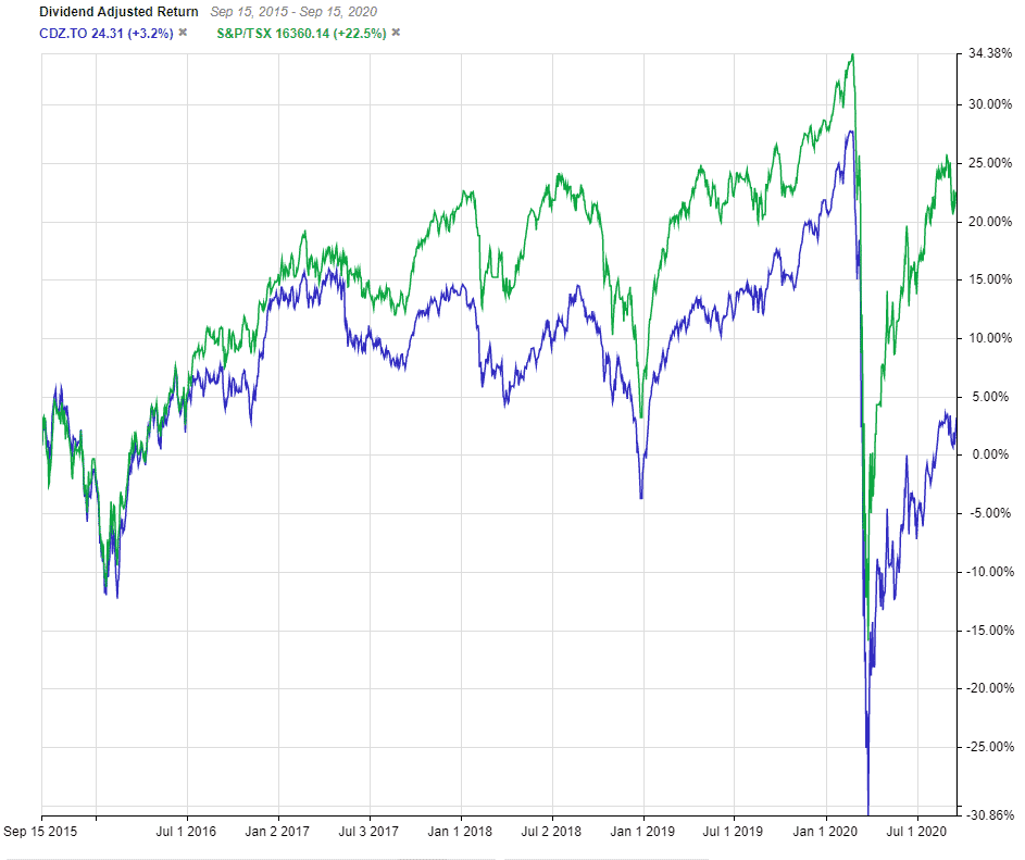 Dividend Aristocrat index fund CDZ vs TSX Index 5 year