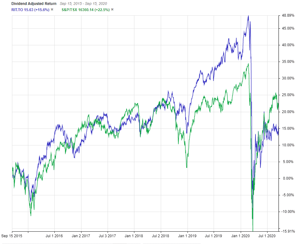 TSX:RIT 5 Year Performance vs TSX Index