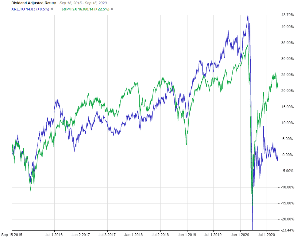 Real Estate ETF XRE Vs TSX 5 Year Chart