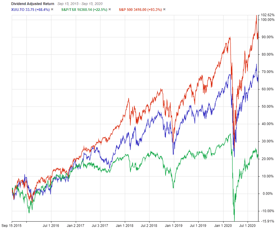 XUU Performance Vs TSX and S&P1