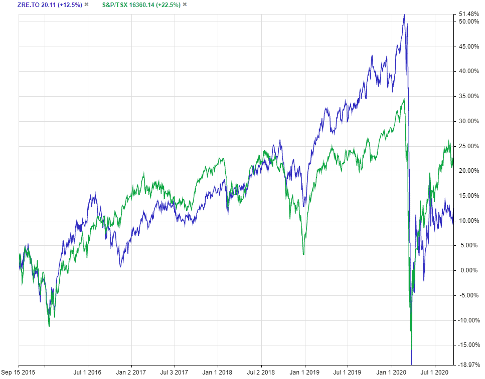 REIT ETF ZRE vs TSX Index 5 Year Chart