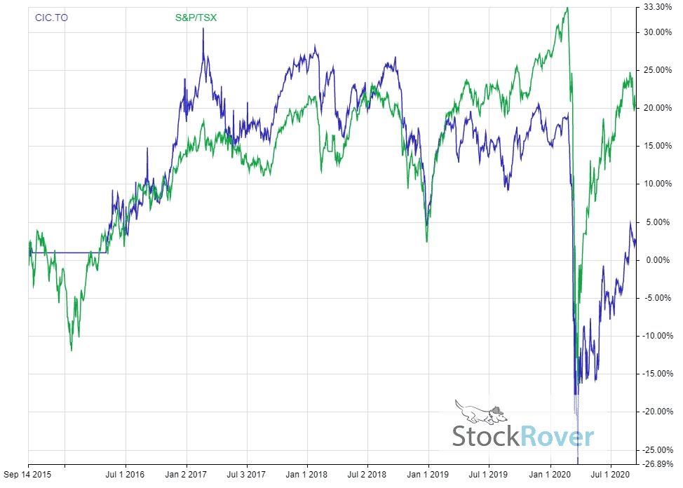 CIC 5 Year Performance Vs TSX Graph