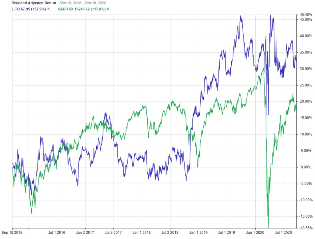 TSX:L 5 Year DIvidend Adjusted Return Vs TSX