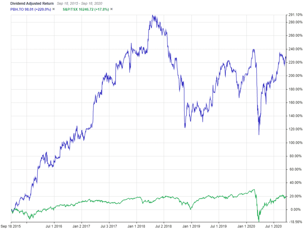 PBH vs TSX Chart 5 year dividend adjusted returns