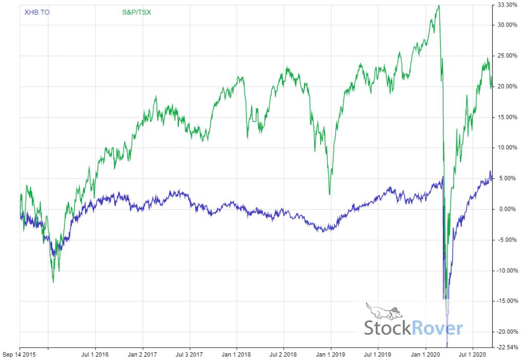 Canadian Bond ETF 5 Year Performance XHB