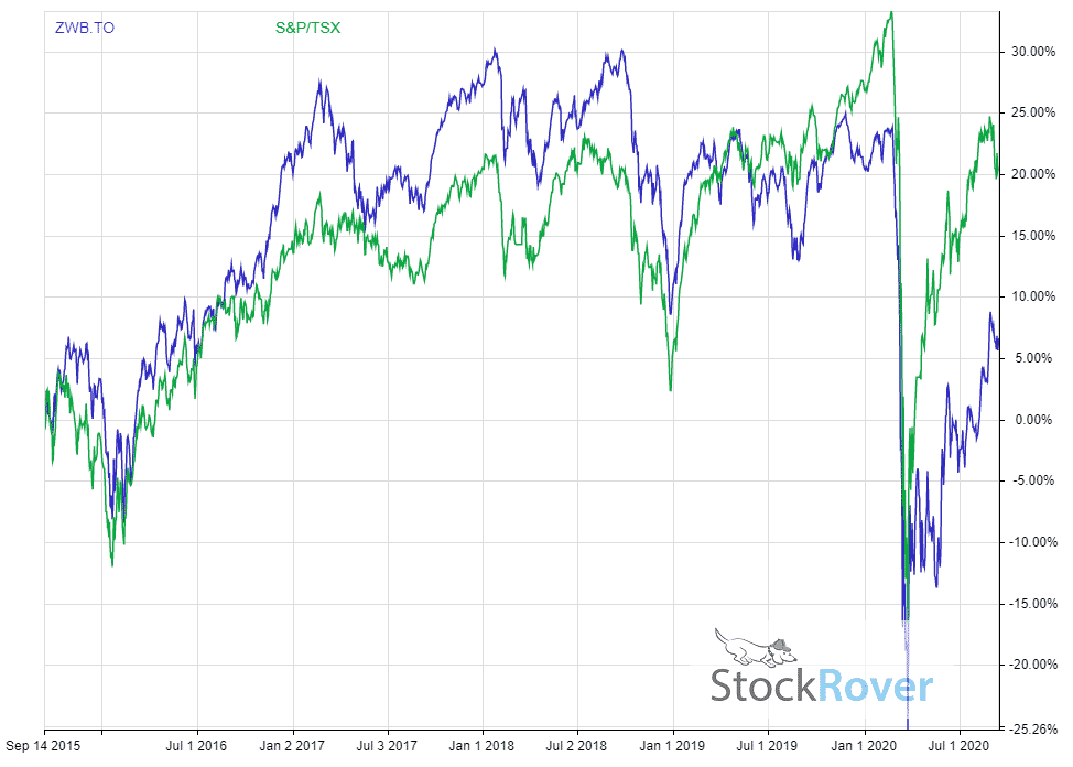 ZWB Dividend Adjusted Return Vs TSX 5 Year
