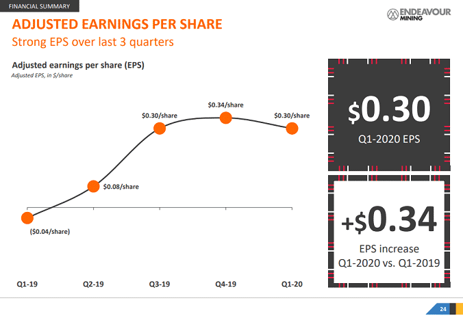 Endeavour Earnings