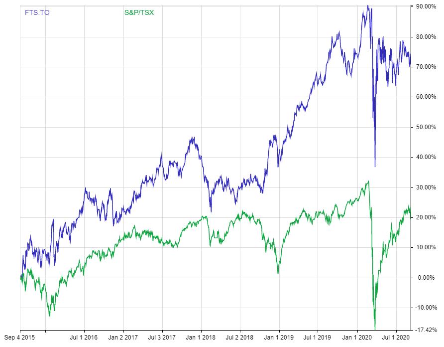 Dividend adjusted return chart FTS vs TSX