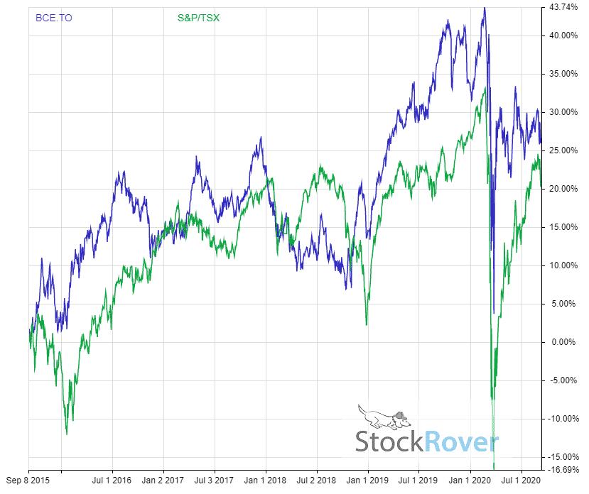 BCE 5 year dividend adjusted return vs tsx