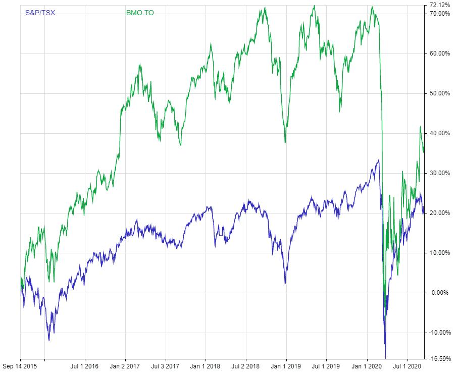 TSX:BMO 5 year dividend adjusted returns vs TSX