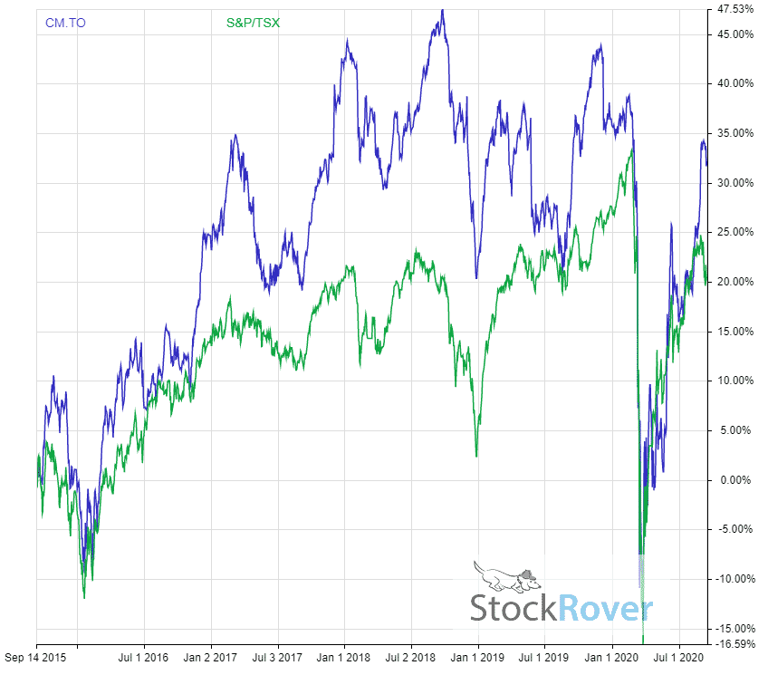 TSX:CM 5 year performance vs TSX