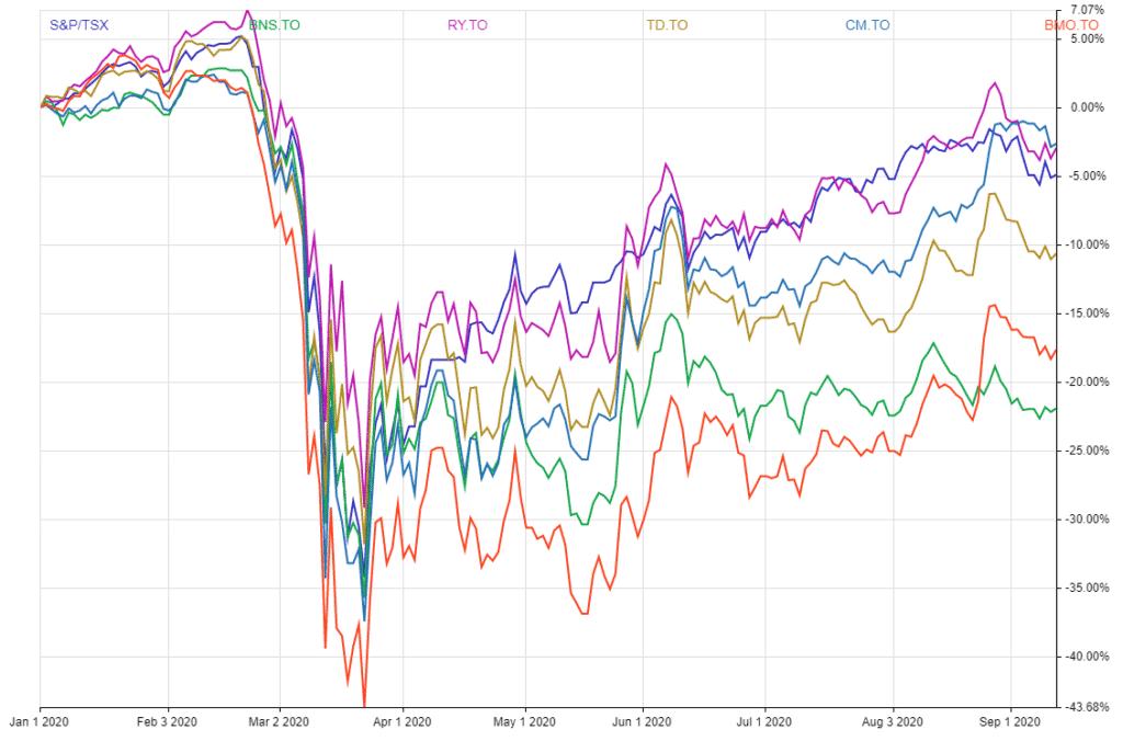 Canada's Big 5 Bank Stocks Vs TSX 2020