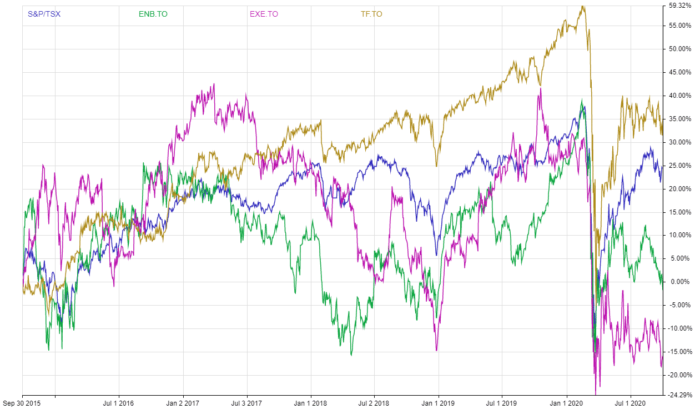 ENB-EXE-TF-5-Year-Dividend-Growth-Vs-TSX-Index