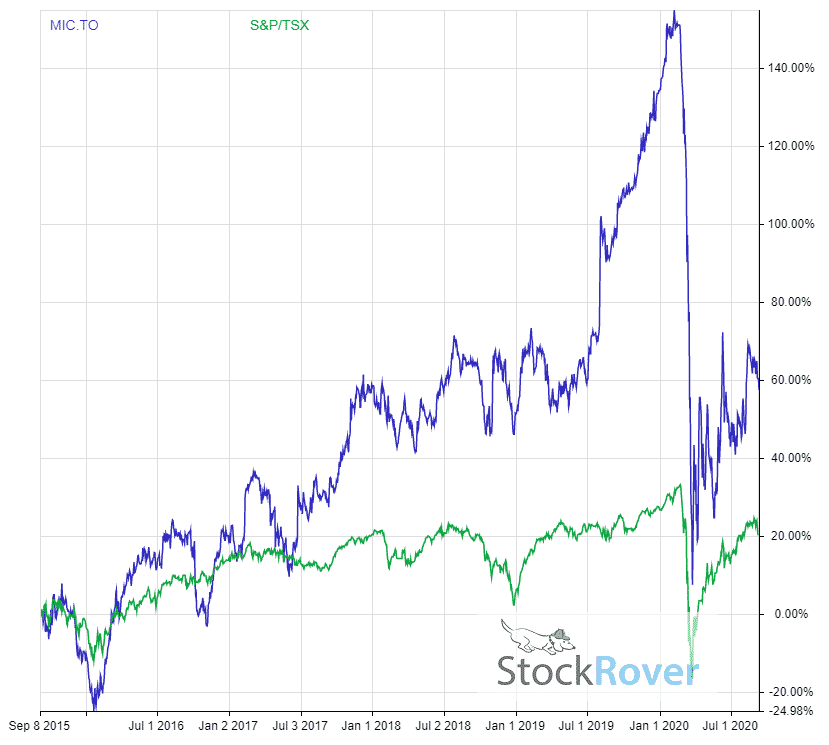 Genworth MIC 5 year dividend adjusted return vs tsx