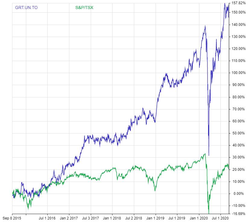 5 year dividend adjusted return granite vs tsx