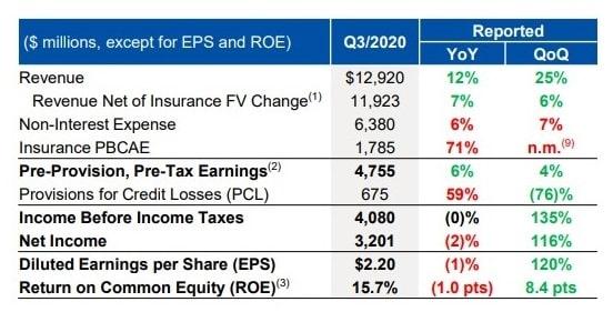 Royal Bank Credit Loss Chart