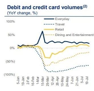 Debit and Credit Spending Royal Bank