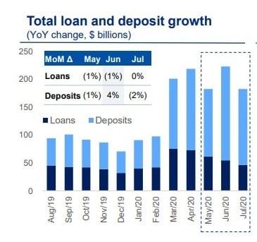Deposit Growth Royal Bank