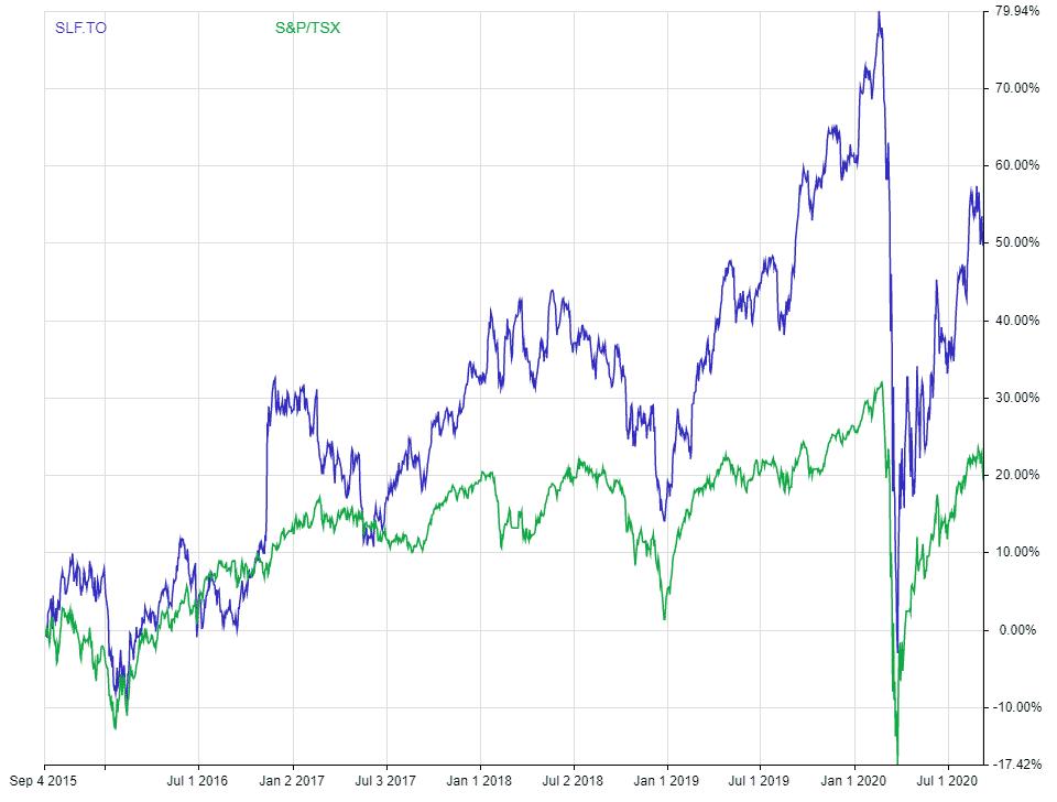 Dividend adjusted return chart SLF vs TSX