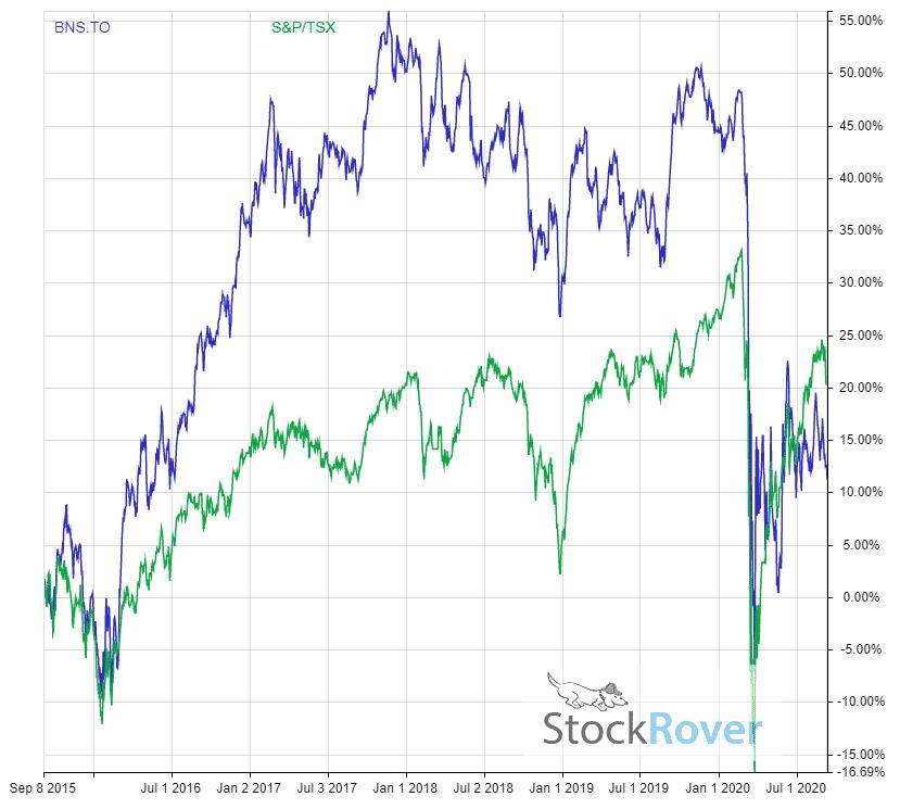 Scotiabank 5 year dividend adjusted return vs tsx