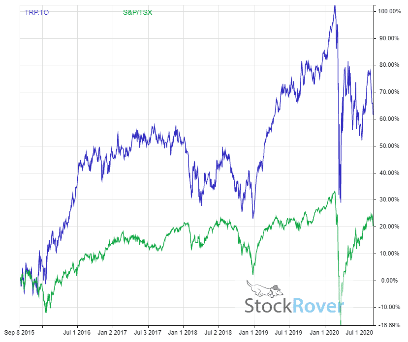 TC Energy 5 year dividend adjusted return vs tsx