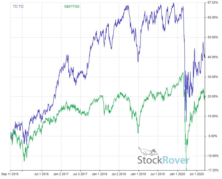TD Bank dividend adjust return vs TSX 5 year