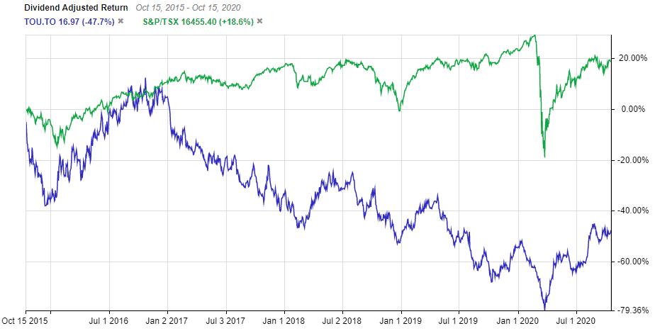 TSE:TOU Performance vs TSX Index