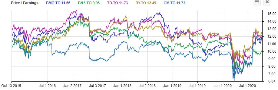 TSE:BMO price to earnings vs other banks