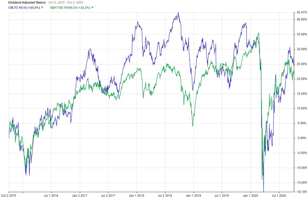 TSX:CM 5 Year Dividend Adjusted Return