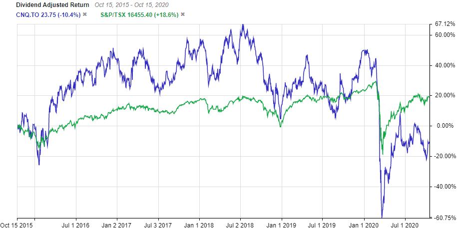 TSE:CNQ Vs TSX 5 Year Chart