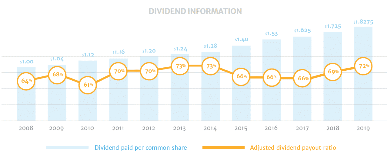 Fortis TSE:FTS Dividend Payout History